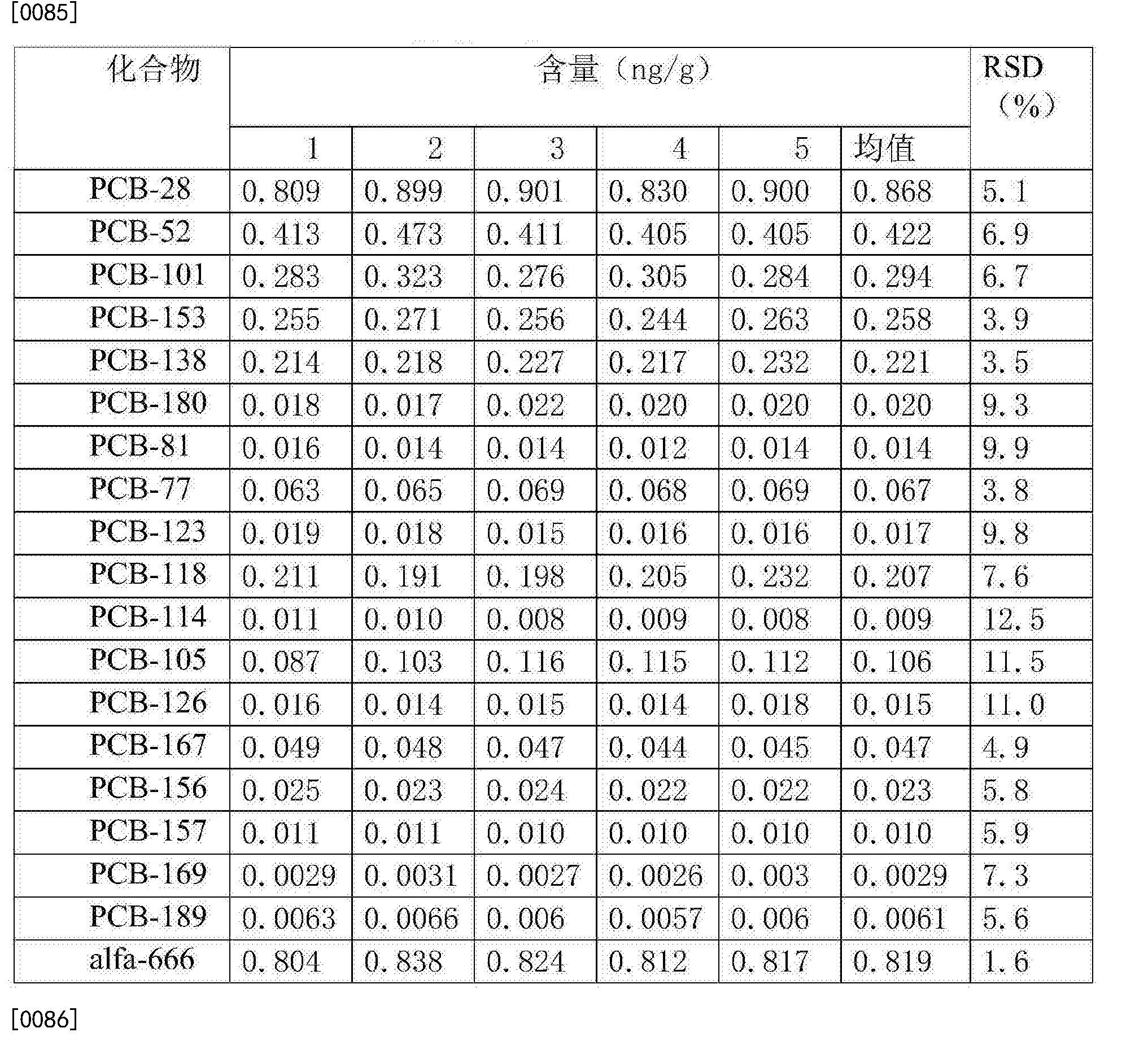 Figure CN105738494AD00151