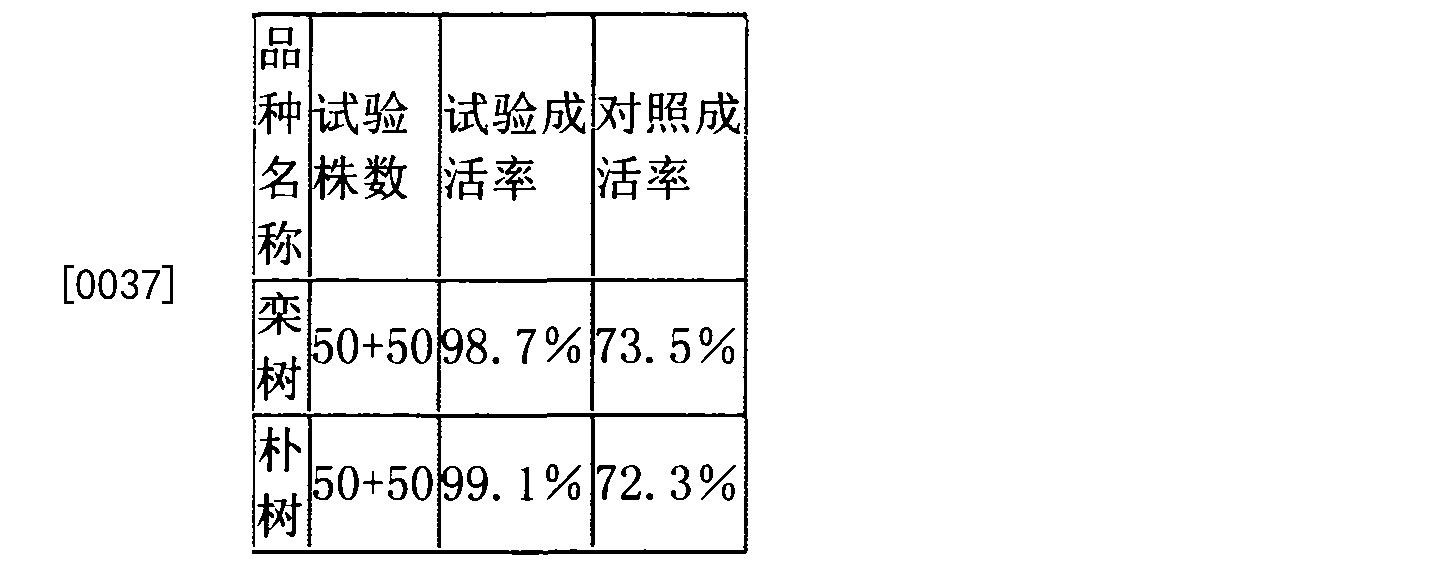 Figure CN104604631BD00051