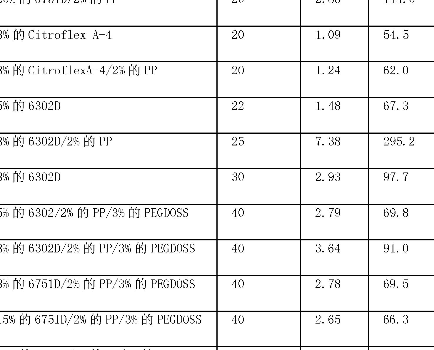 Figure CN102753745AD00731