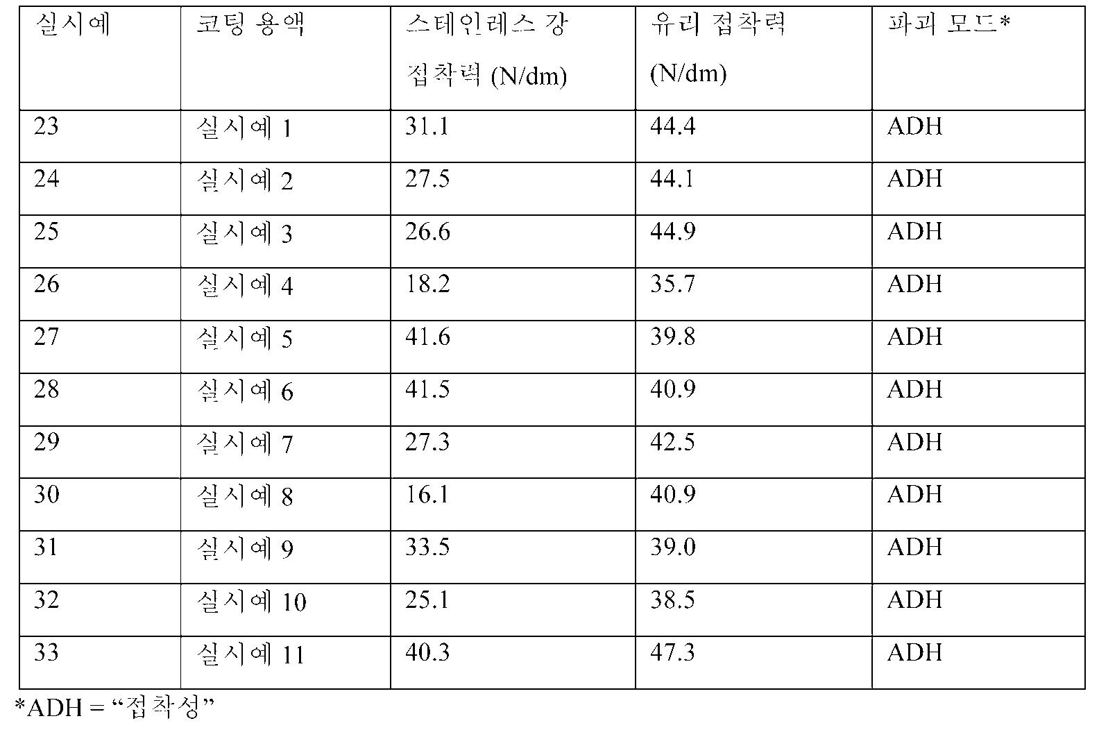 Figure 112016107468300-pct00015