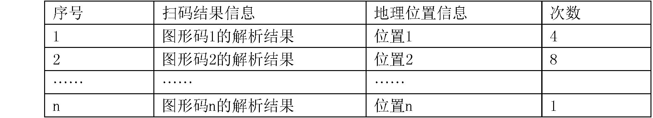 Figure CN104850871BD00102