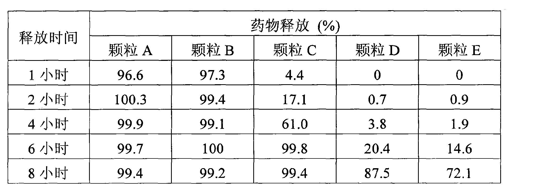 Figure CN102238946AD00152