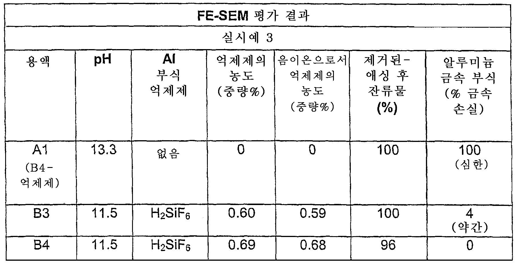 KR101132533B1 - 알칼리성, 플라즈마 에칭/애싱 후 잔류물