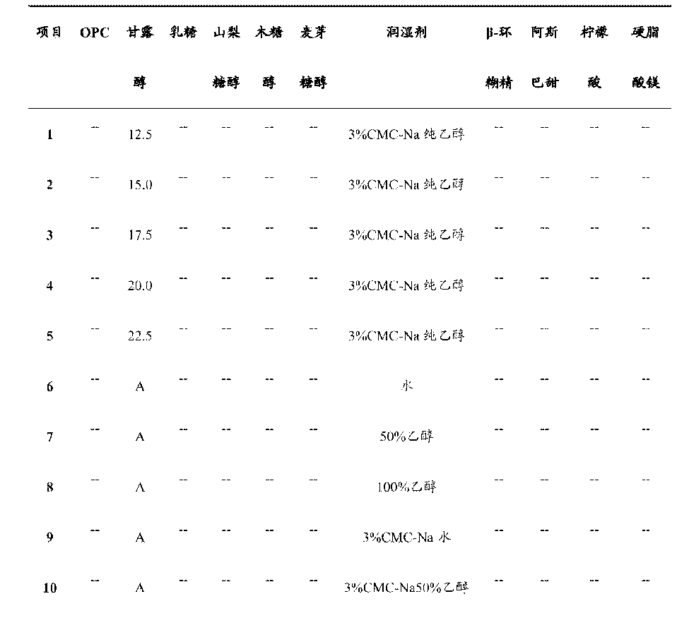 Figure CN105994908AD00081