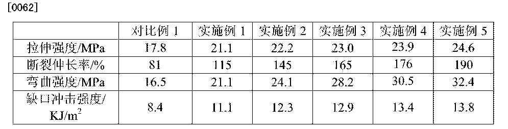 Figure CN105295199AD00071