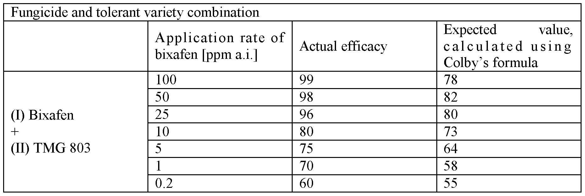WO2012110464A1 - Use of sdhi fungicides on conventionally