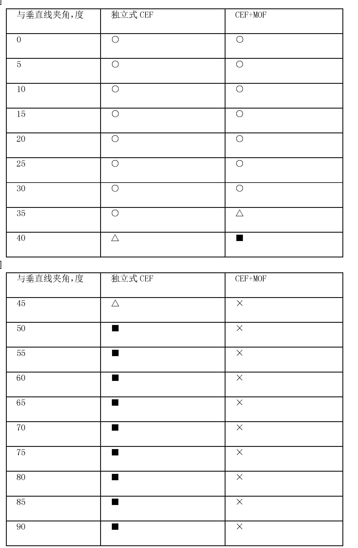 Figure CN102307724BD00121