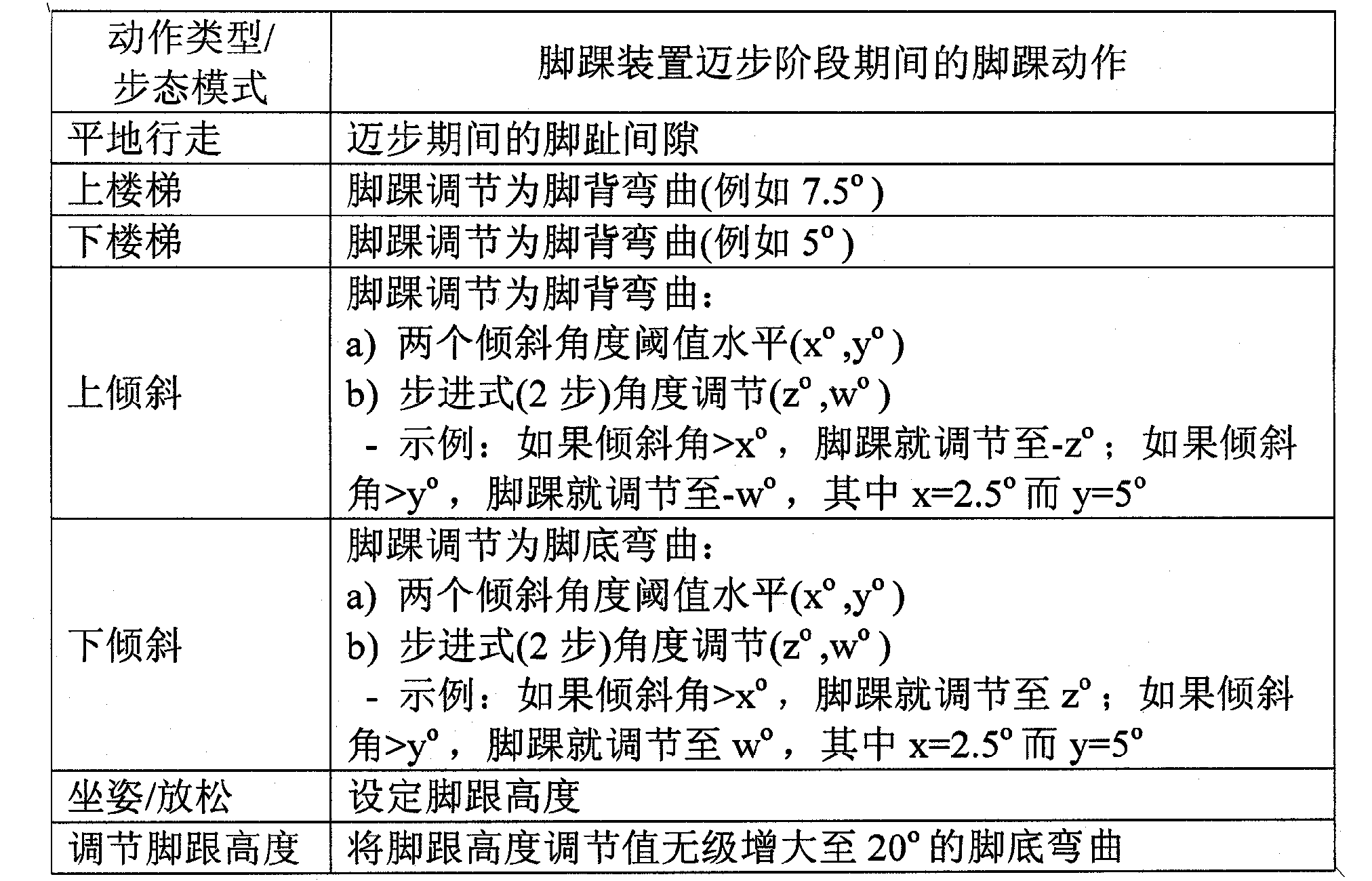Figure CN102036626BD00271
