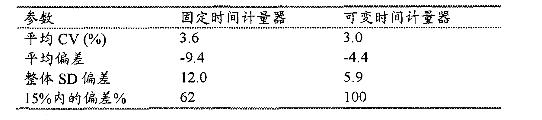 Figure CN102116752AD00281