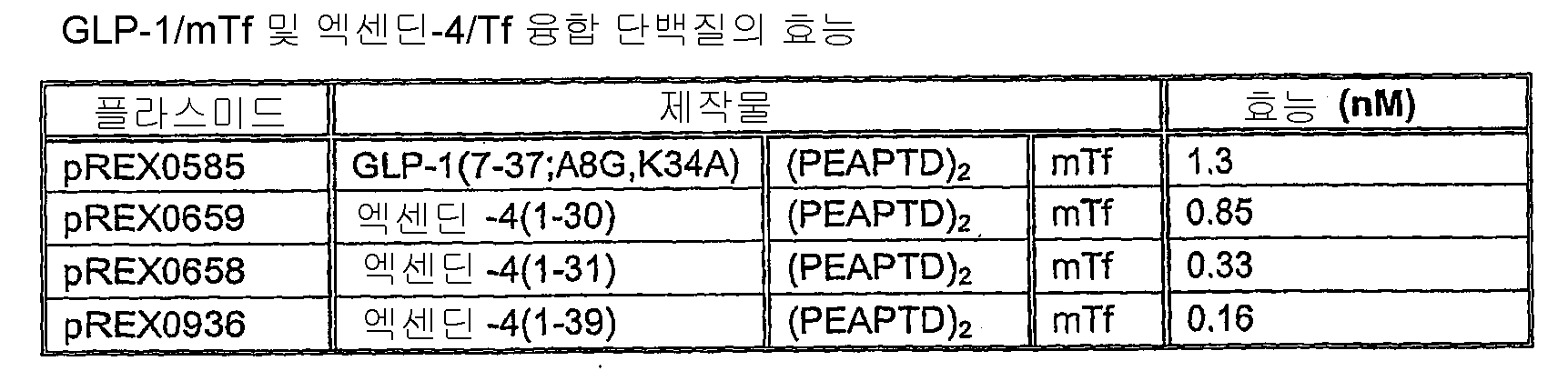 Figure 112009011070596-PCT00001