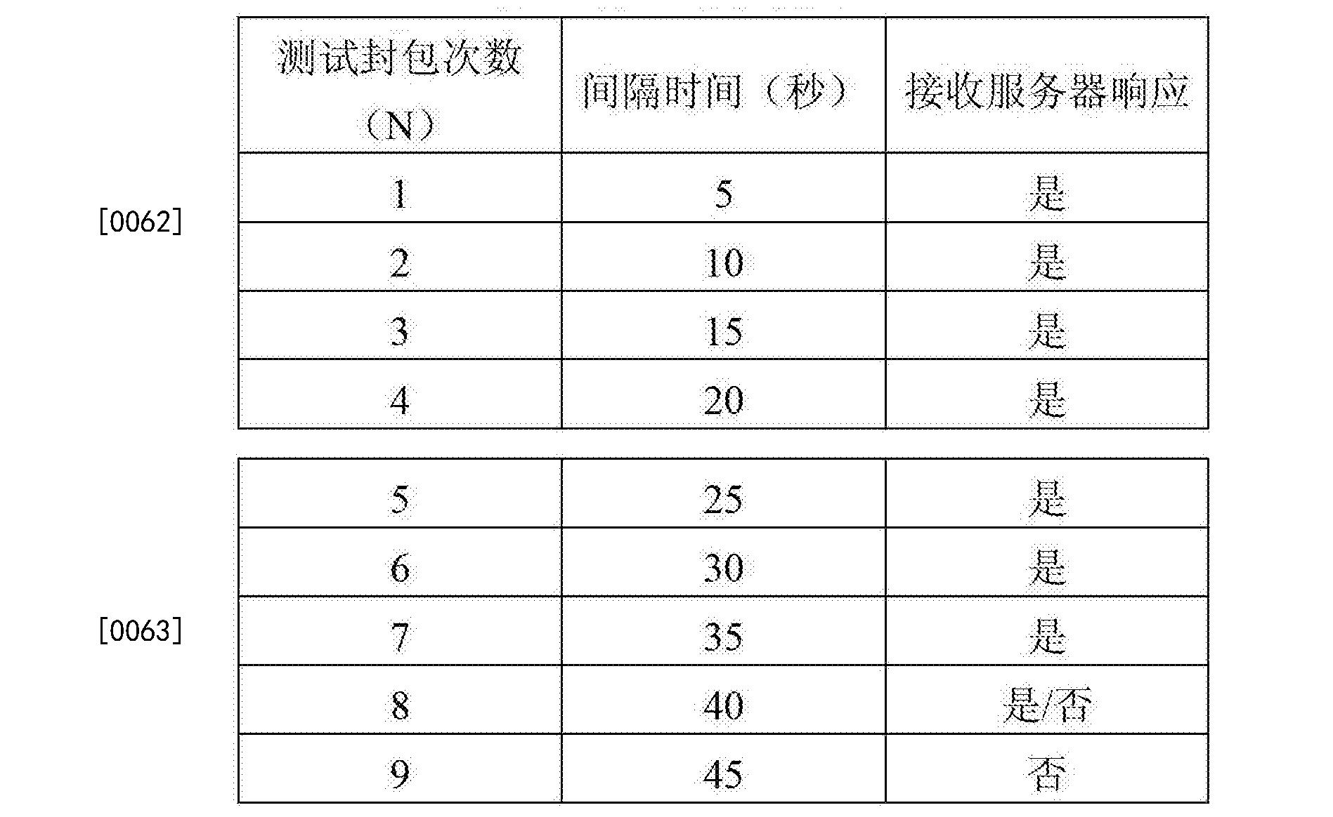 Figure CN104104647BD00091