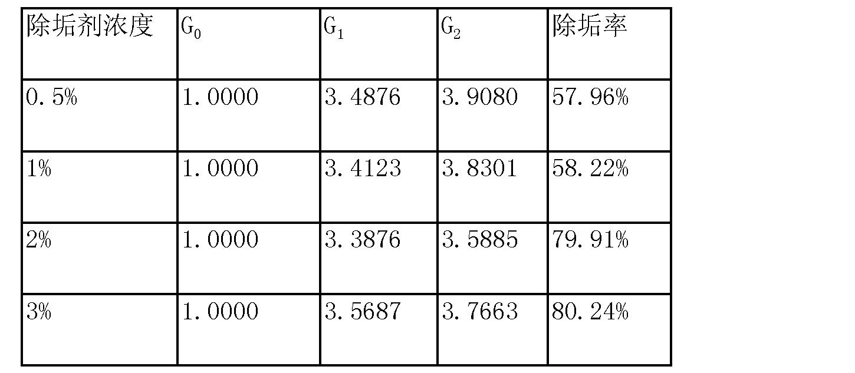 Figure CN103820150AD00071