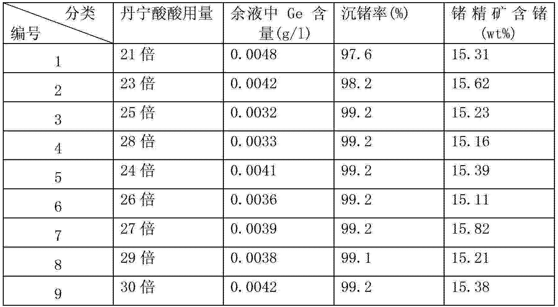 Figure CN102766765BD00082