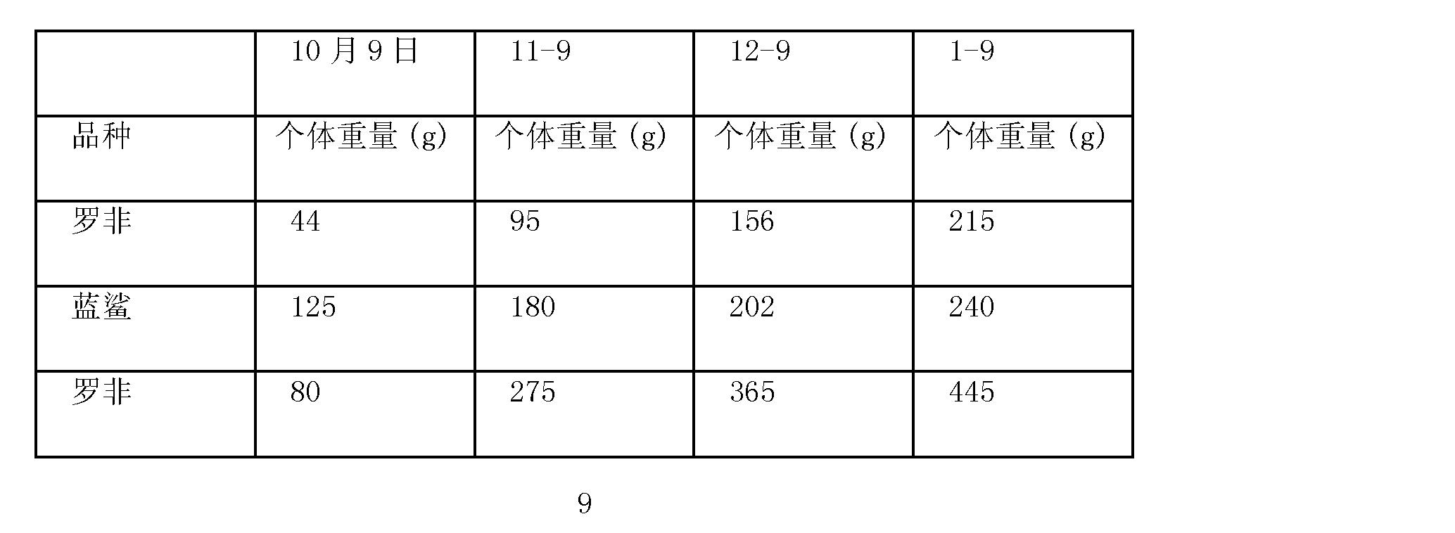 Figure CN101698539BD00091