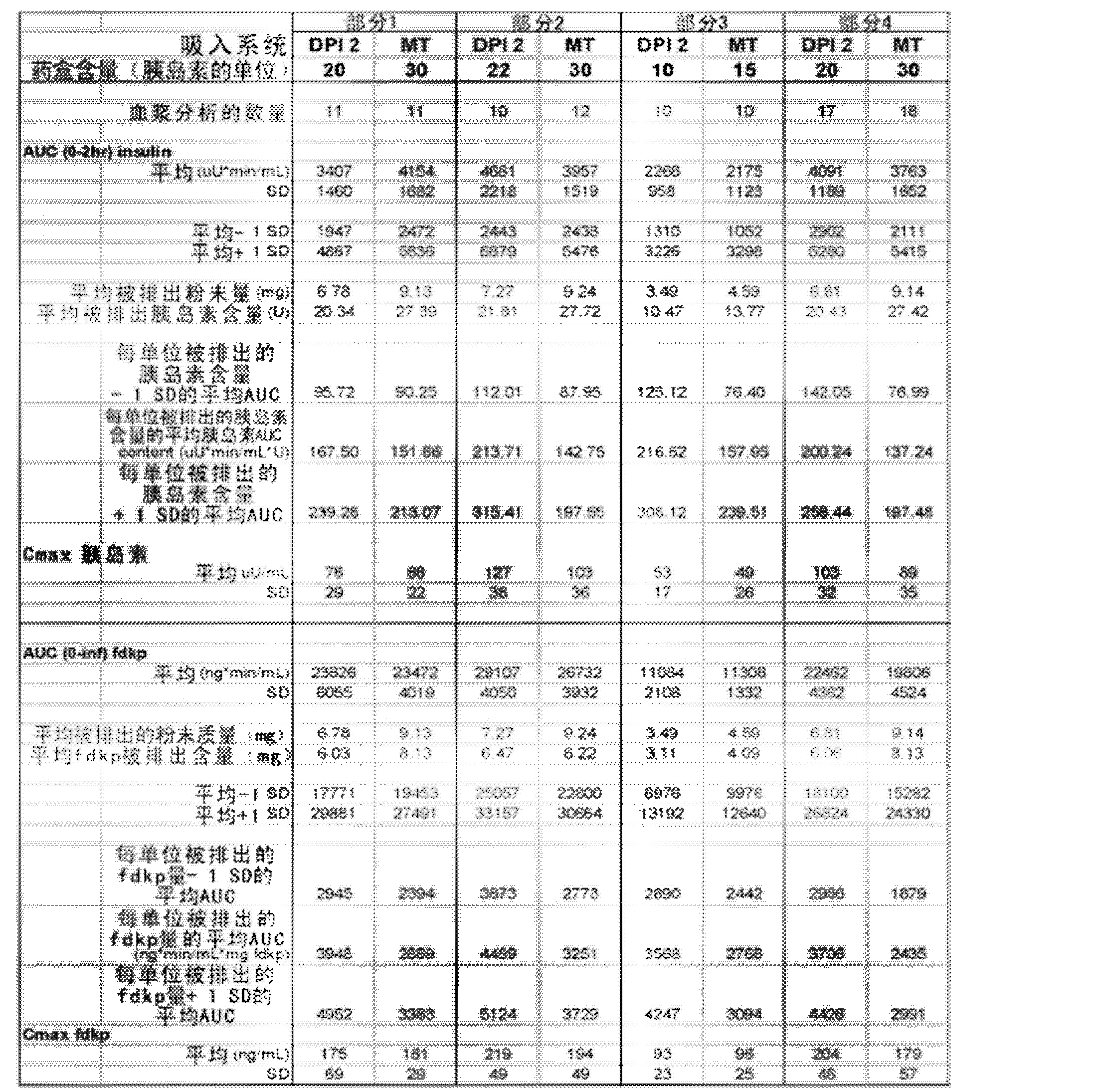 Figure CN102985125AD00461