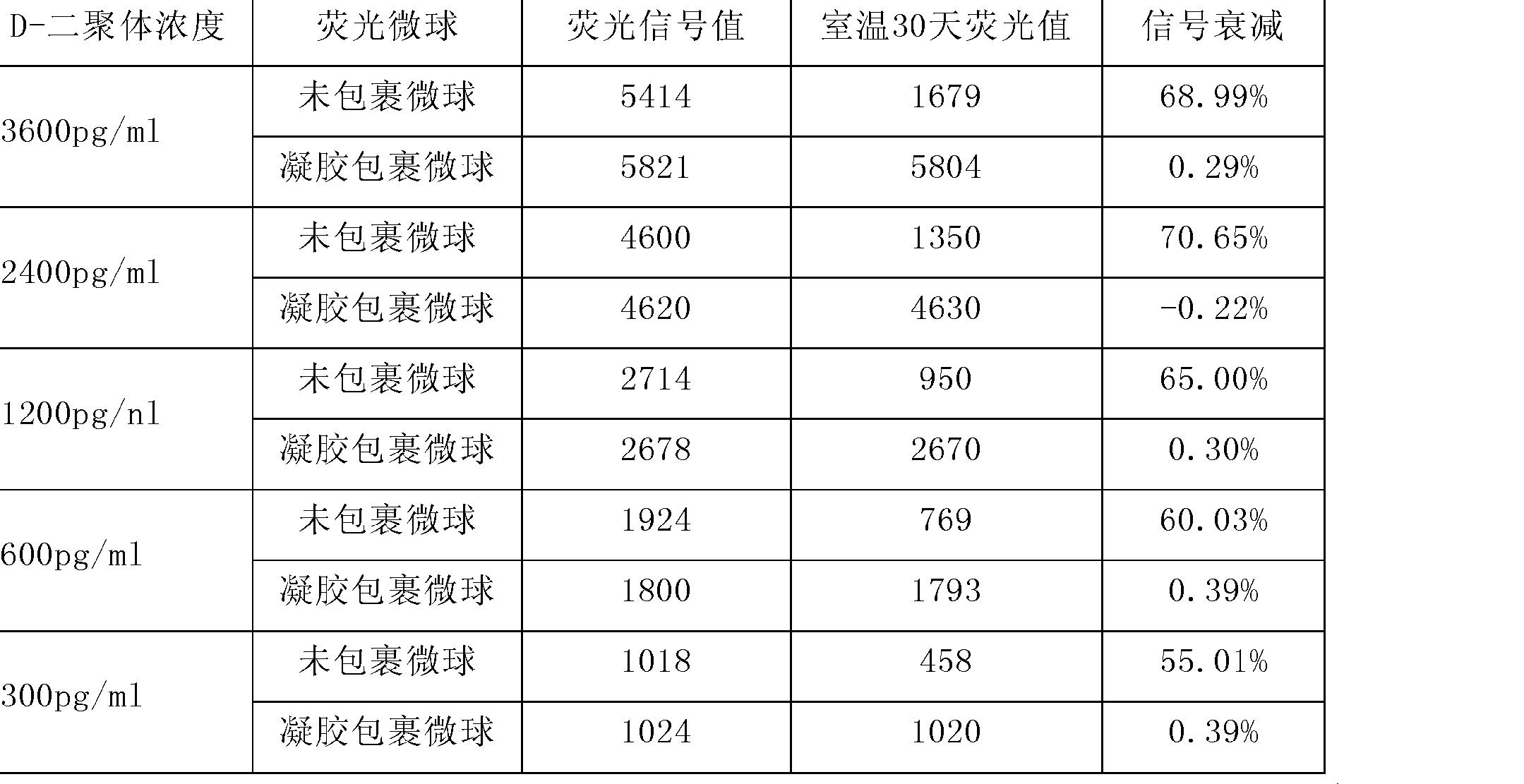 Figure CN102879559AD00112