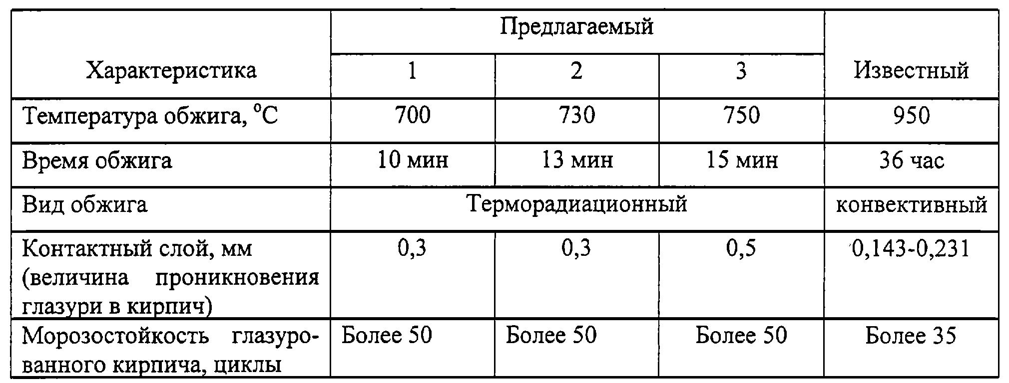 температура обжига кирпича