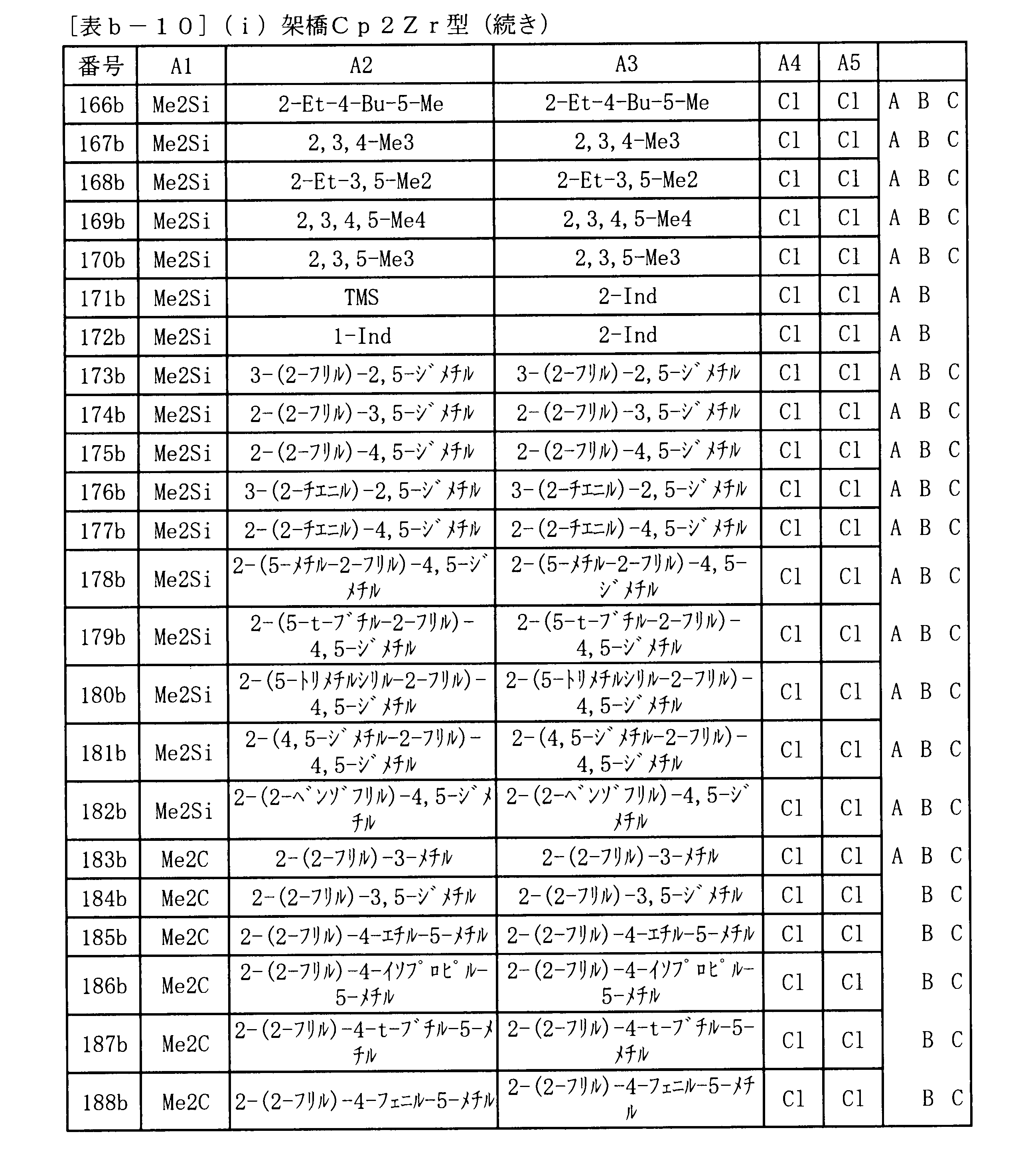 Figure JPOXMLDOC01-appb-T000054