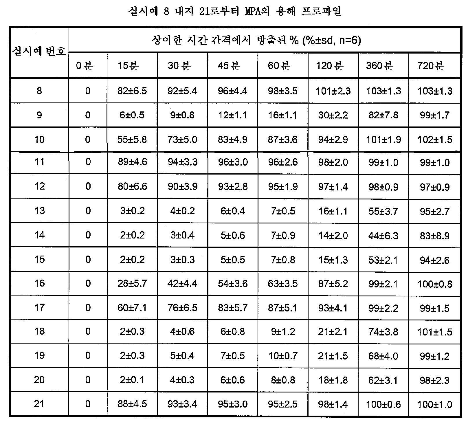 Figure 112009049300571-PCT00023