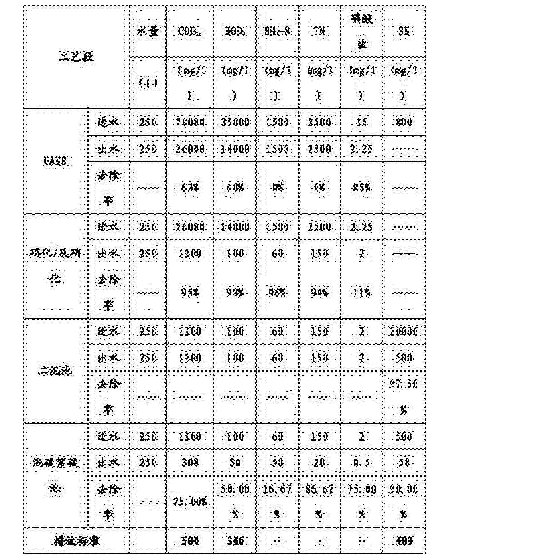 Figure CN102826726AD00081