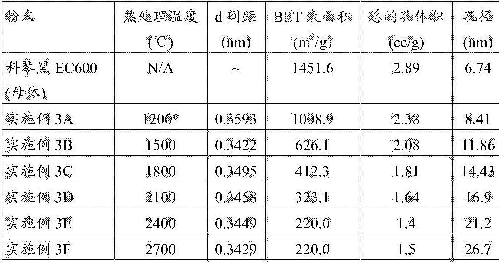 CN105047951A - High surface area graphitized carbon and
