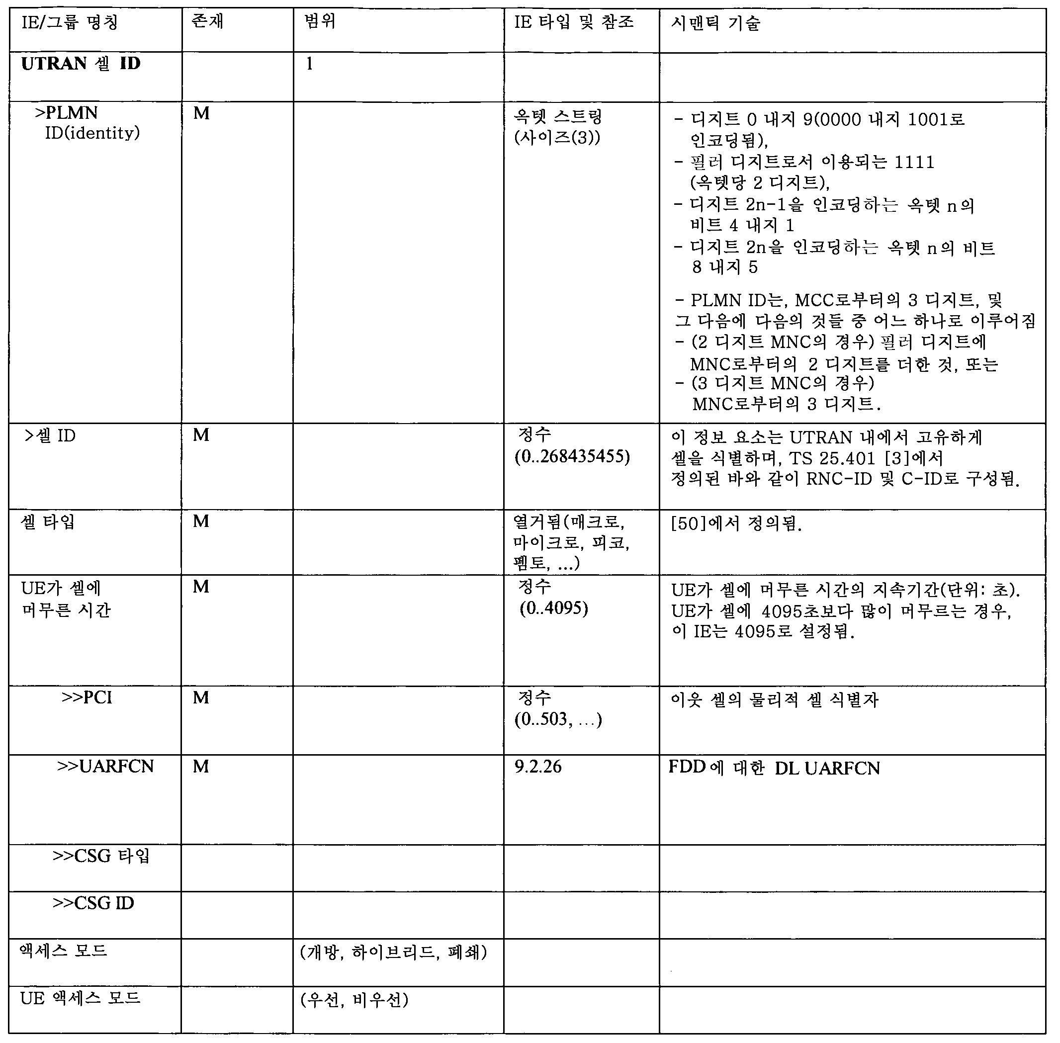 Figure 112012012836131-pct00005
