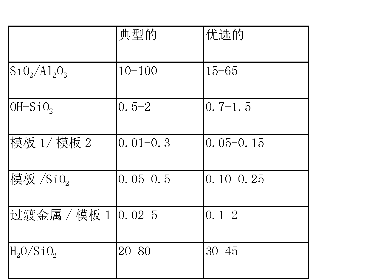 Figure CN104801338AD00071