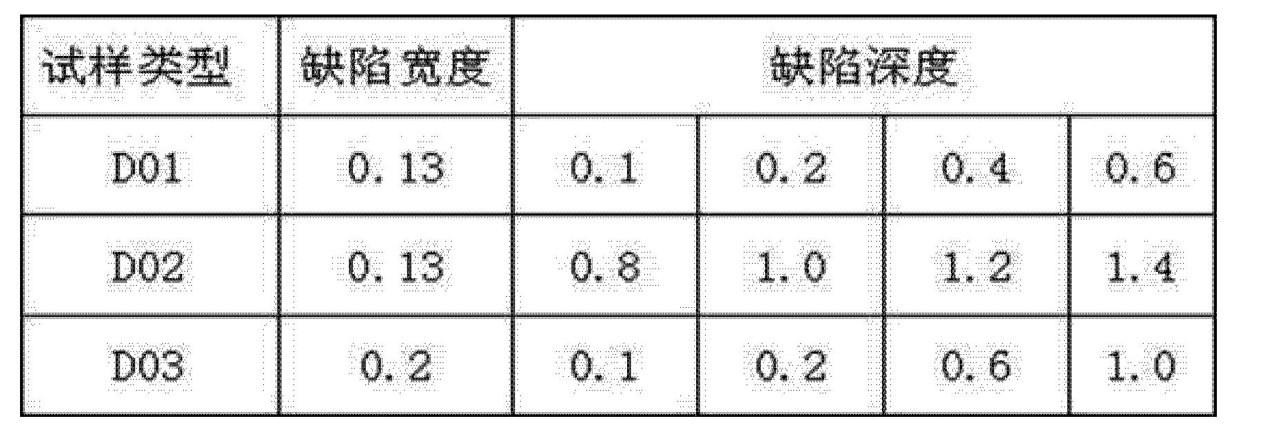 Figure CN103913509AD00051