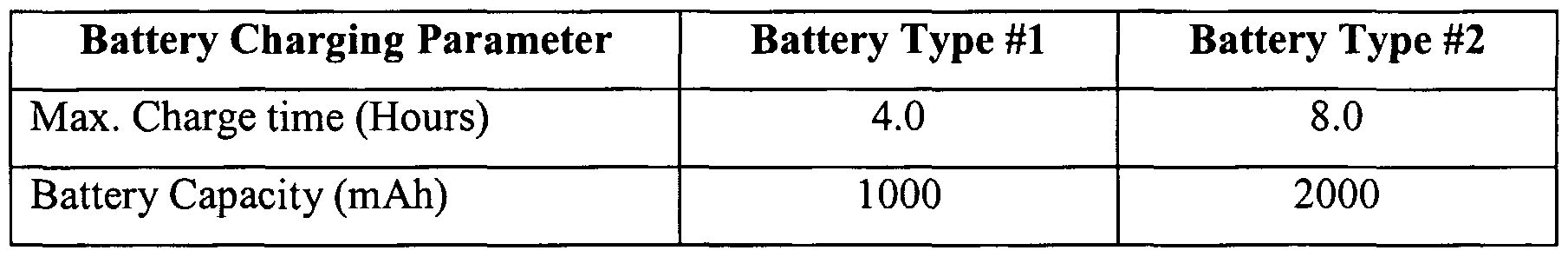 WO2005078556A1 - Battery charger for portable devices and