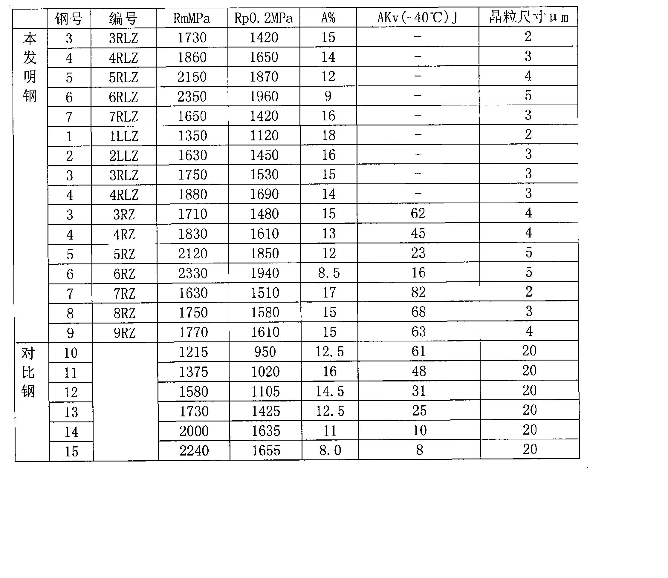 Figure CN101713046BD00111