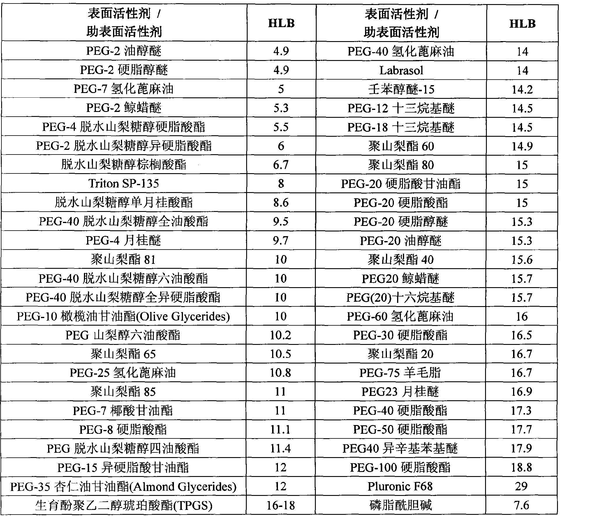 CN102131407A - Compositions containing nono-polar compounds