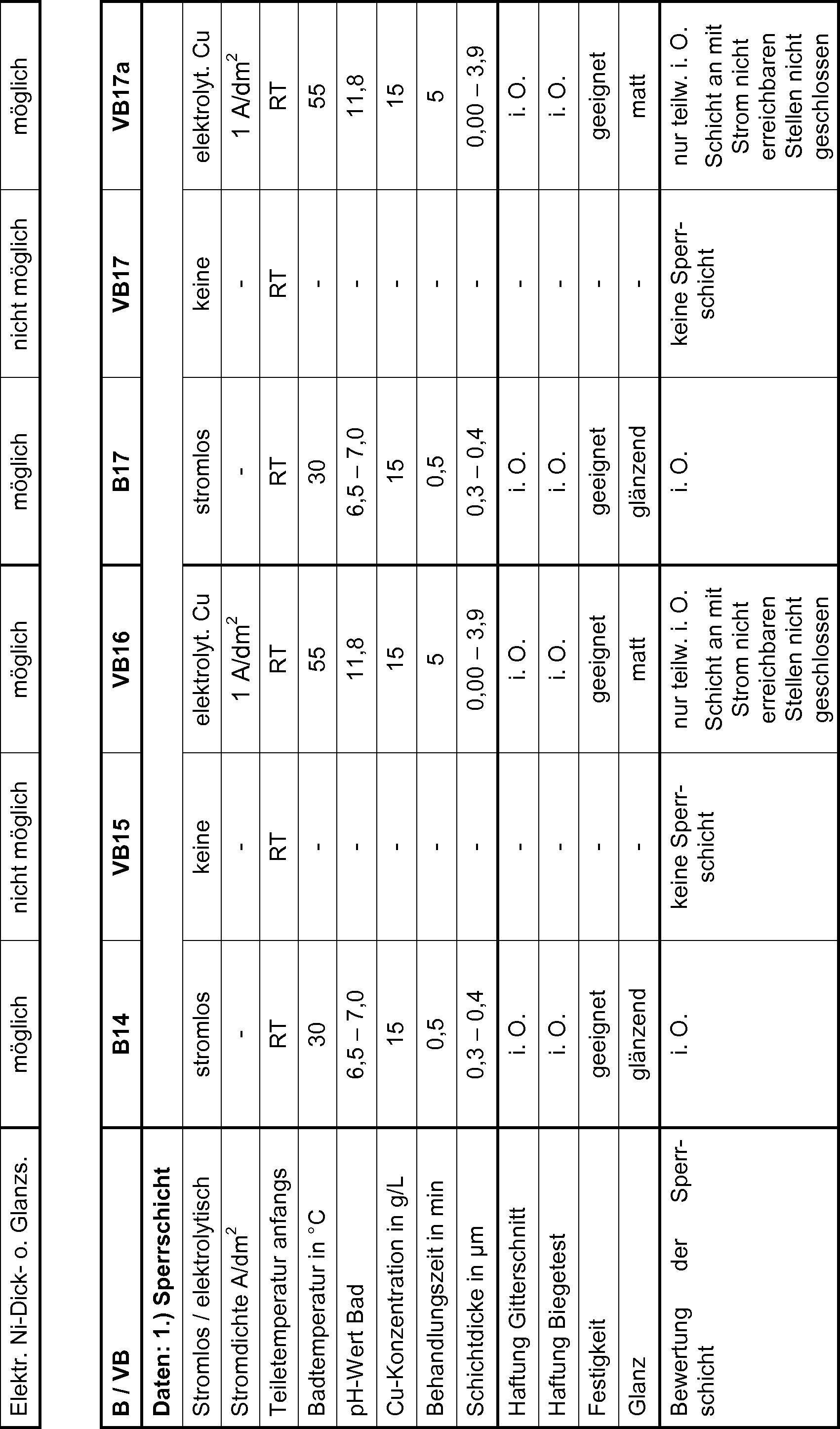DE102011080745A1 - Verfahren zur metallischen Beschichtung von ...