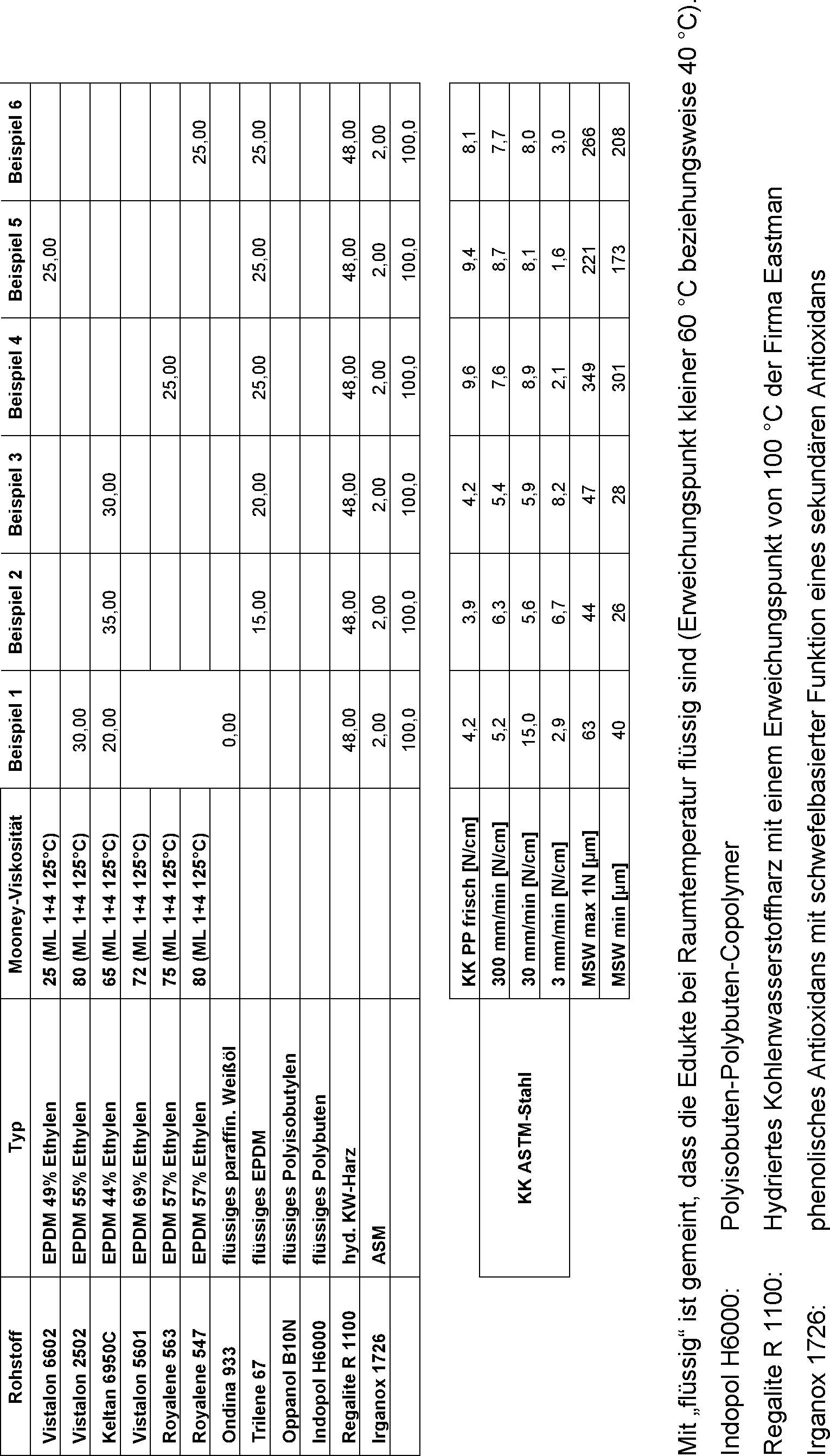 Figure DE102015217376A1_0002