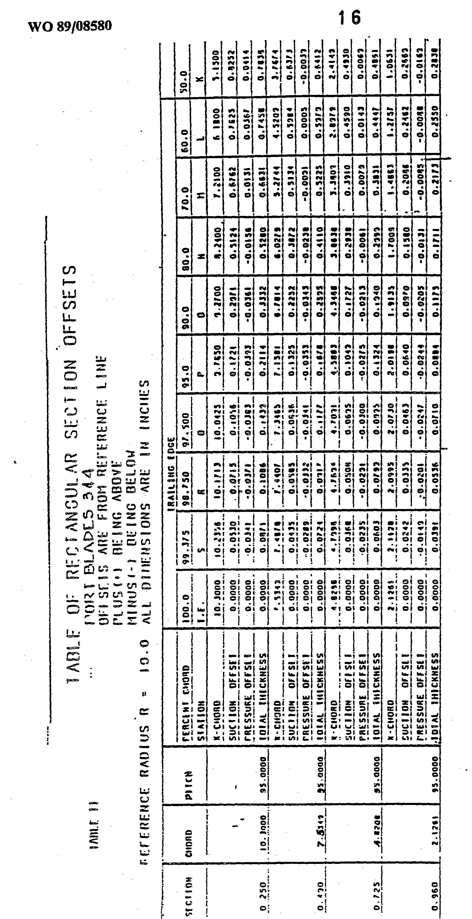 WO1989008580A2 - Energy efficient asymmetric pre-swirl vane