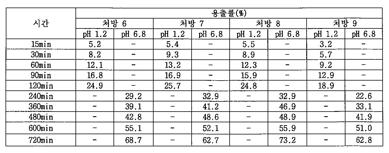 Figure PCTKR2009005420-appb-T000011