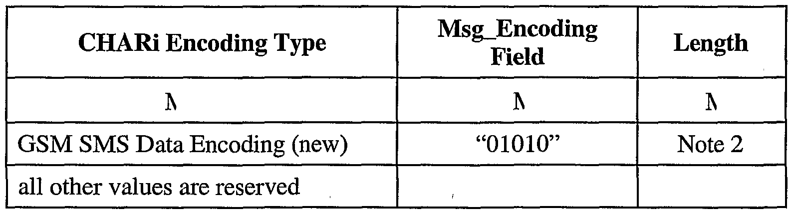WO2004006595A1 - Short message conversion between different