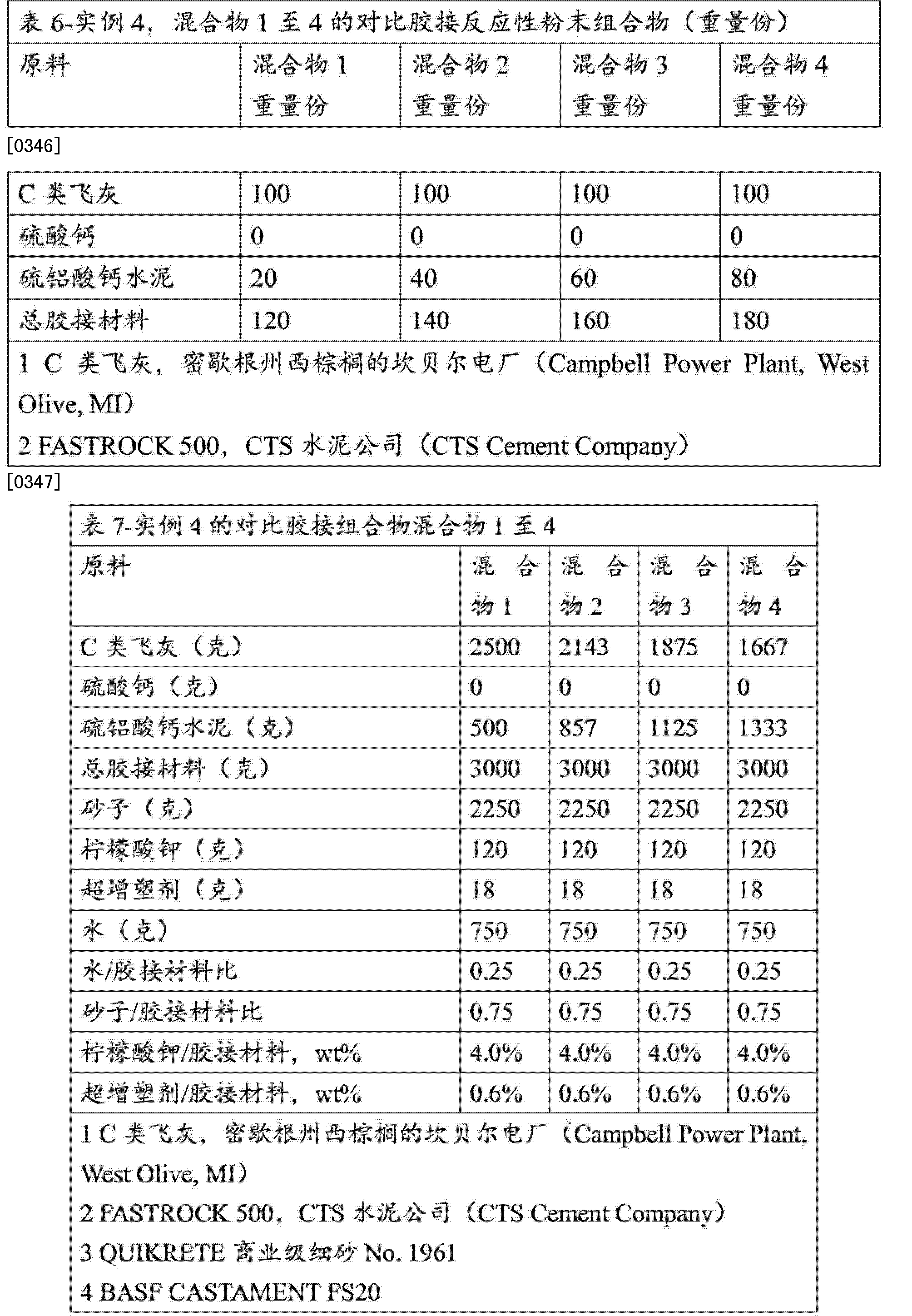 CN104254504A - Dimensionally stable geopolymer composition and