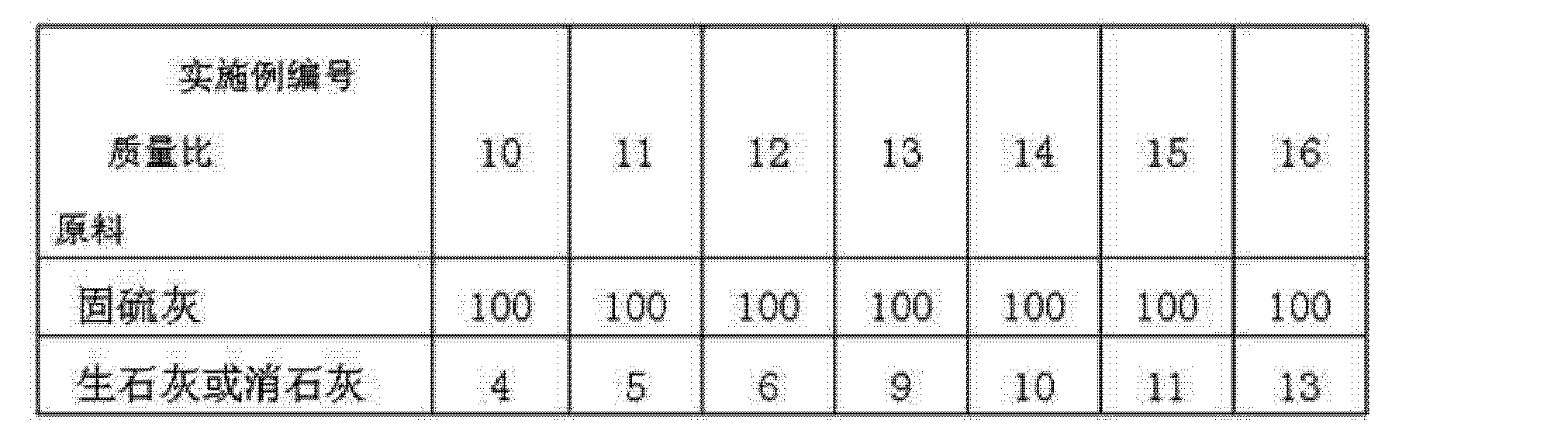 Figure CN102617058AD00081