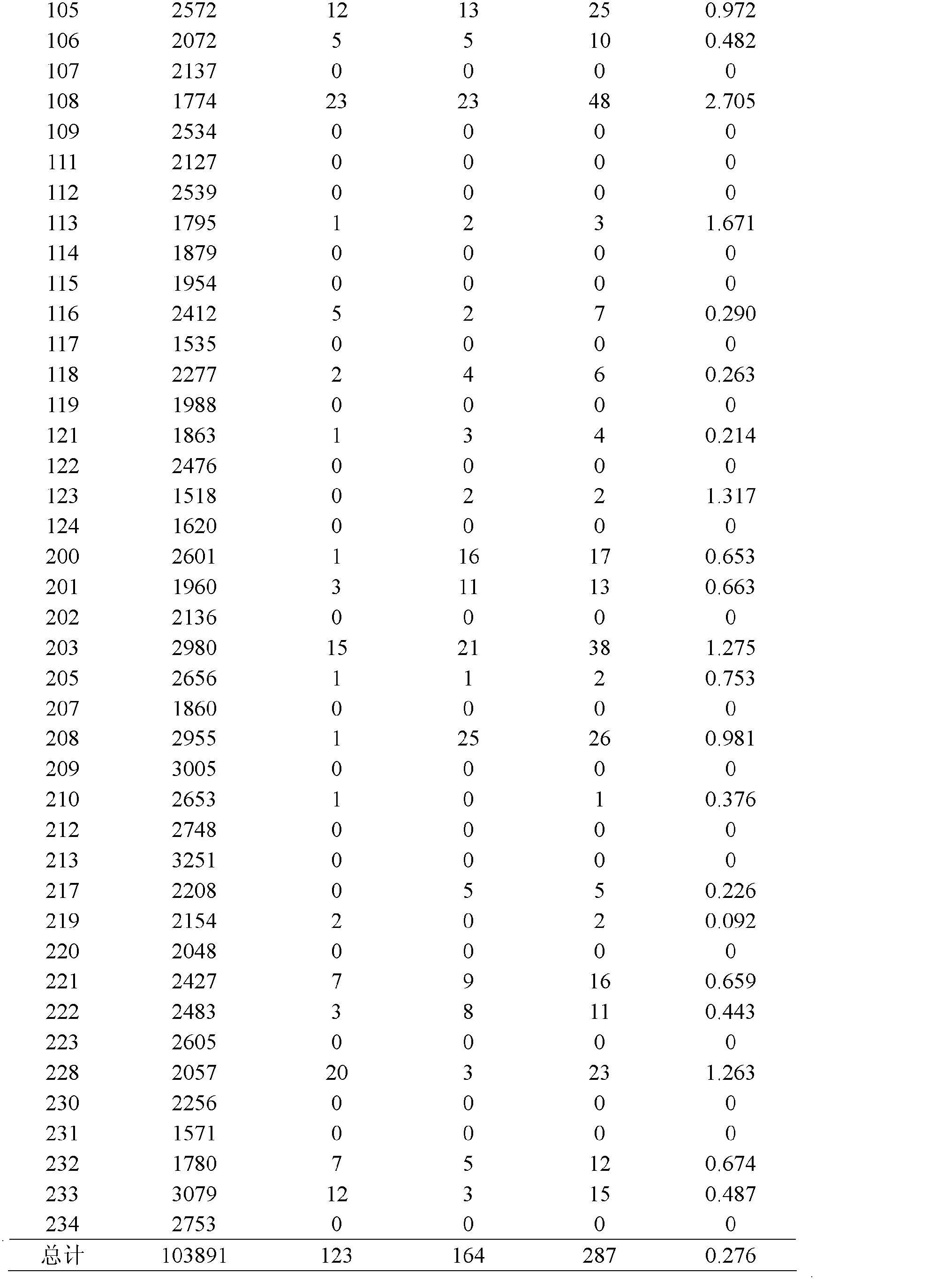 Figure CN101828916BD00111