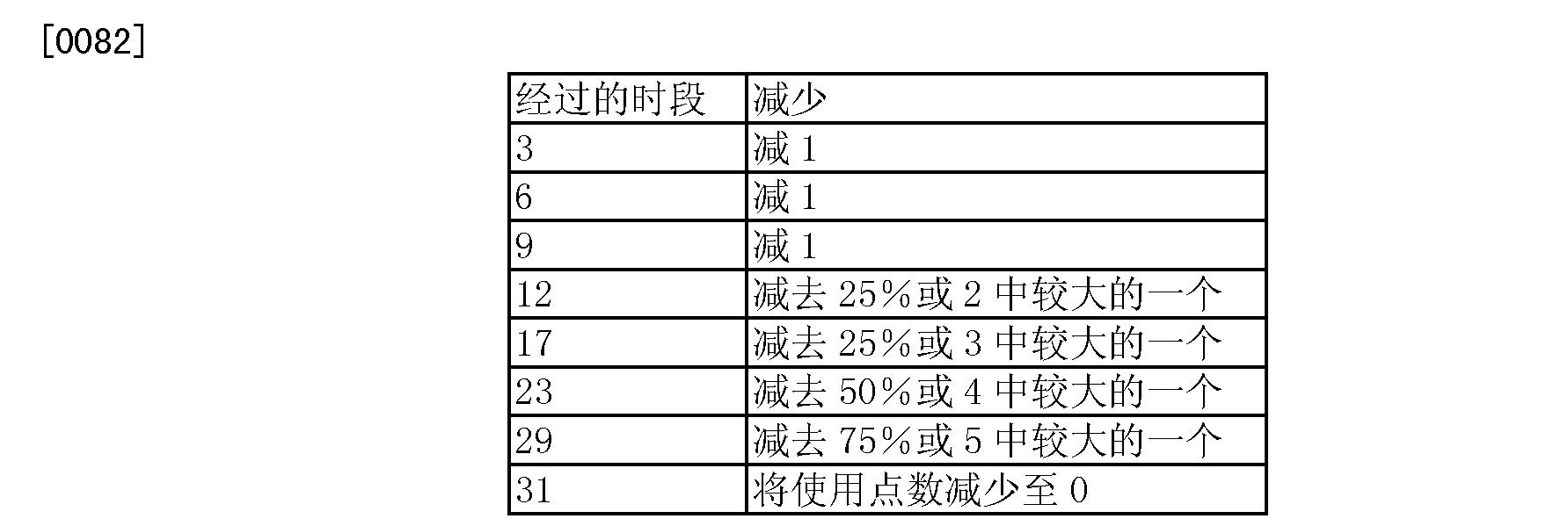 Figure CN101147115BD00131