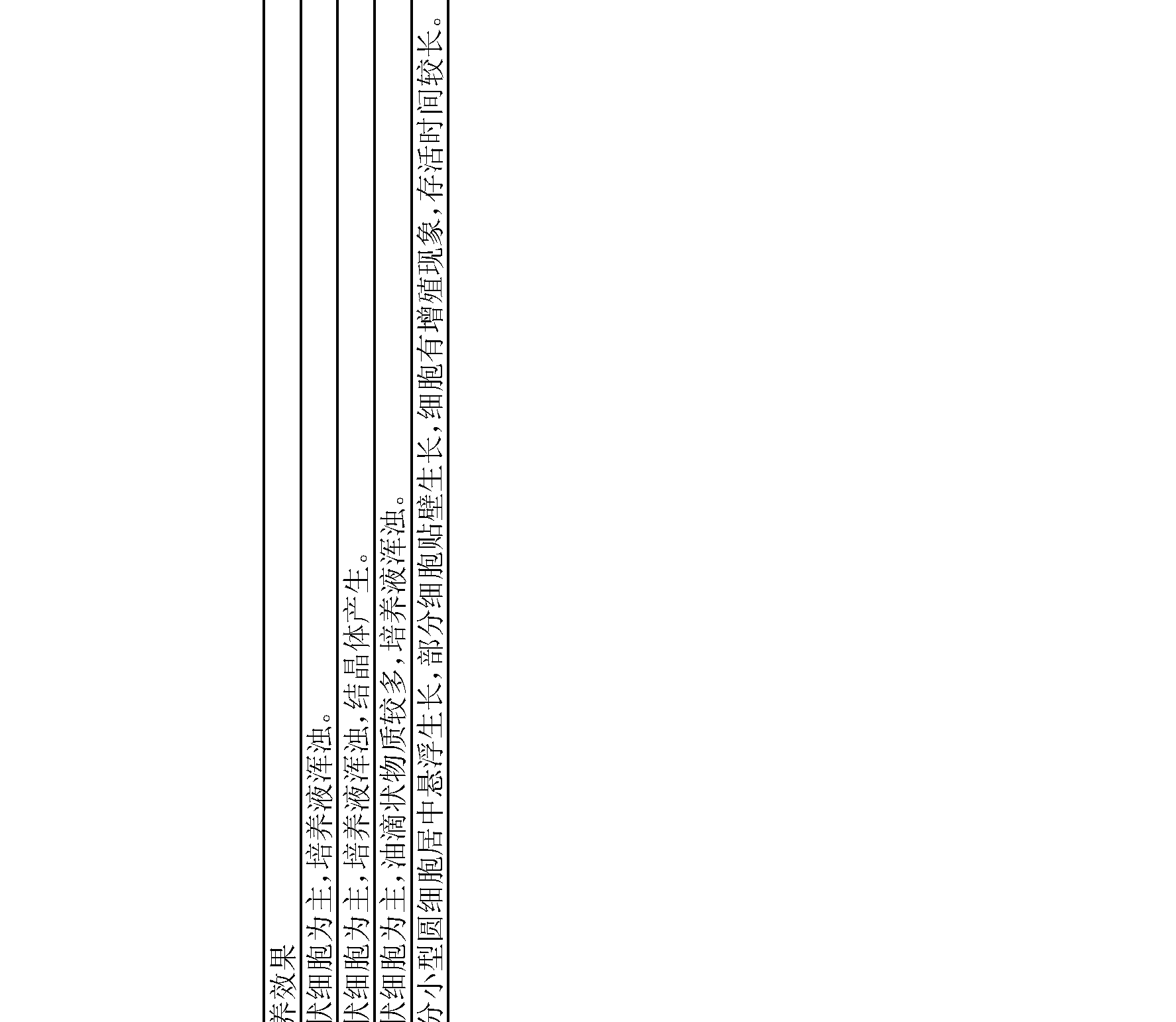 Figure CN102776148AD00151
