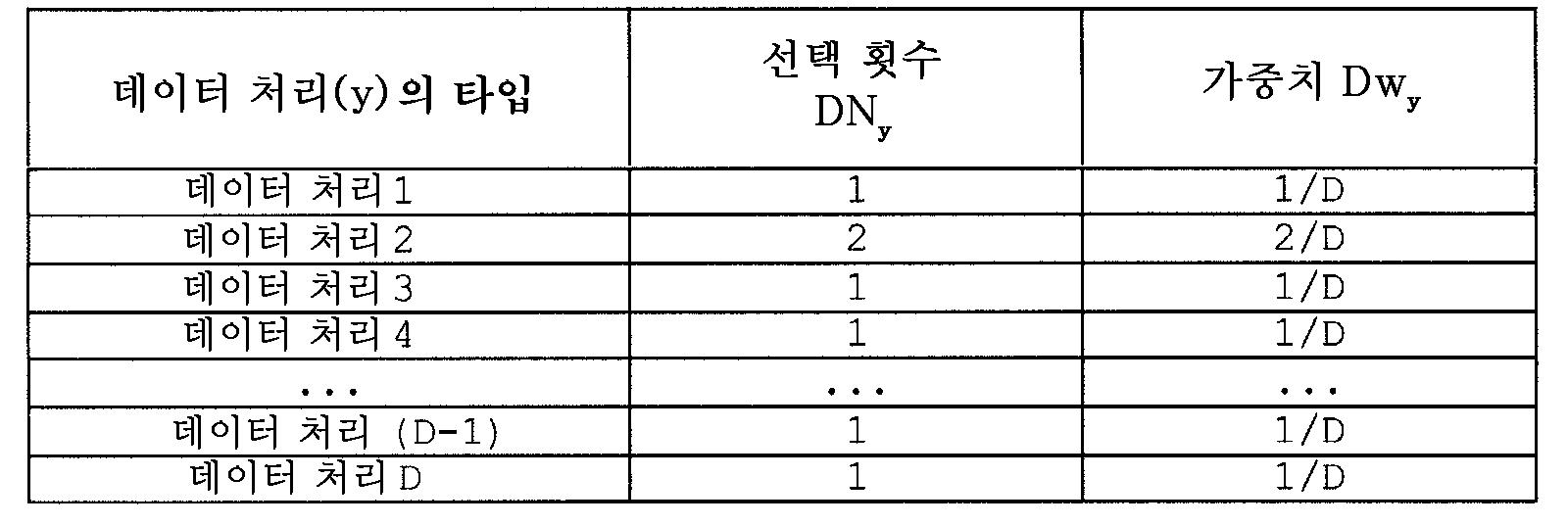 Figure 112010046514049-pat00069