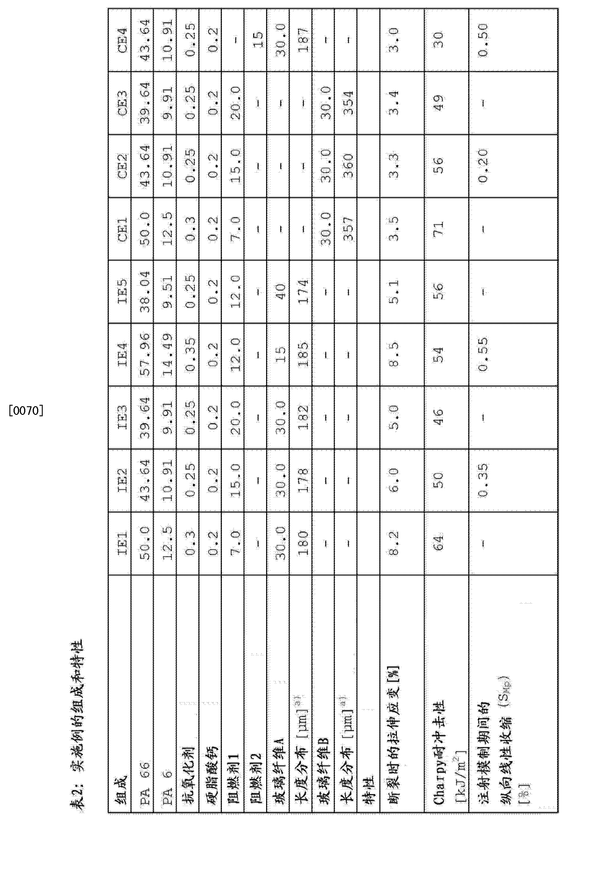 Figure CN104231601AD00101