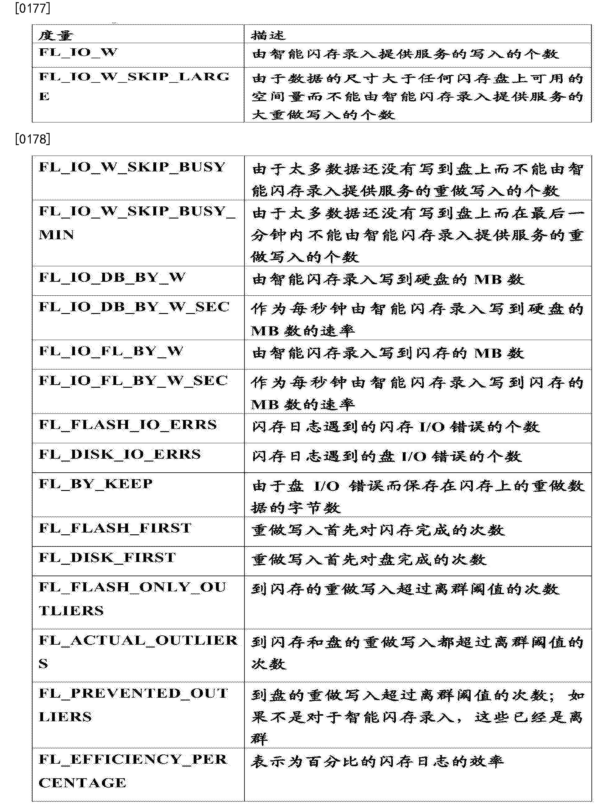 Figure CN103443773BD00251