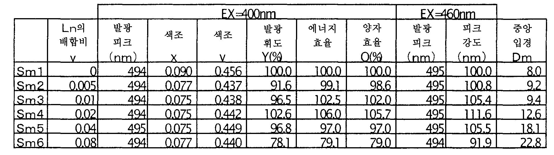 Figure 112006018872163-pct00017