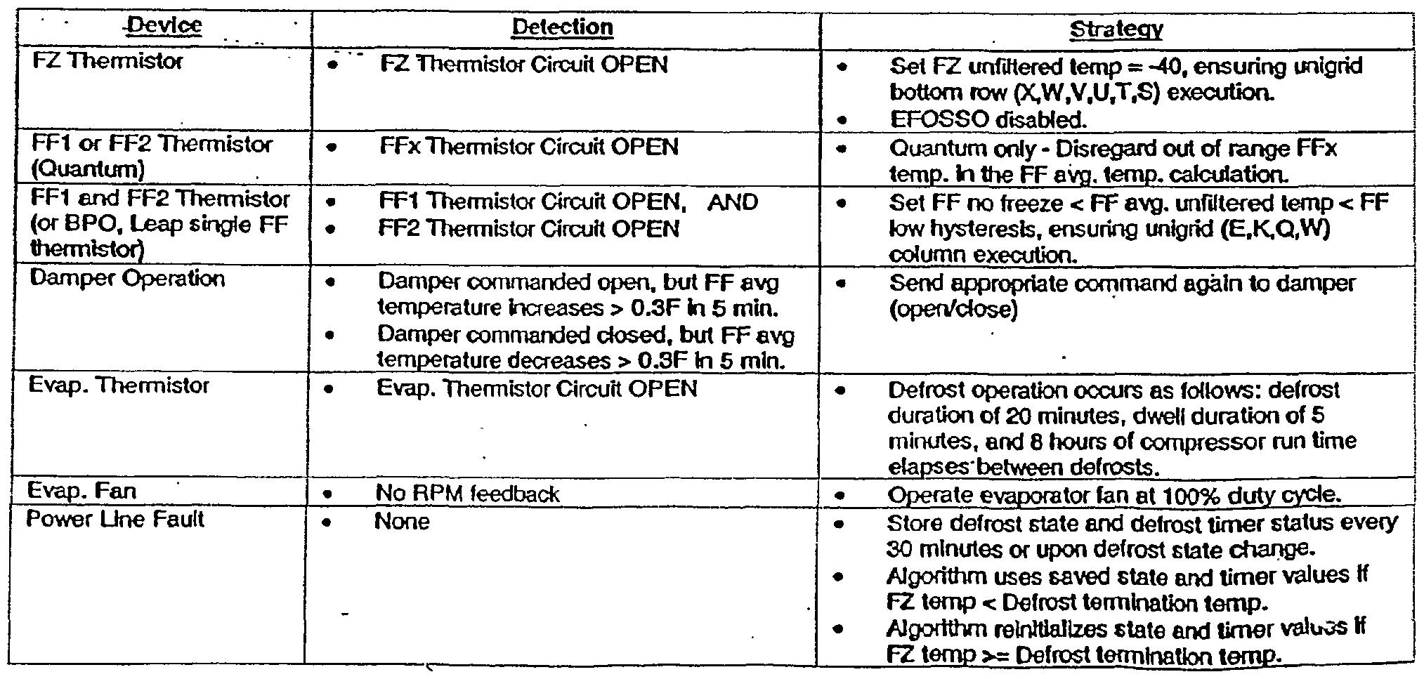 WO2002052210A1 - Refrigerator-electronics architecture - Google Patents