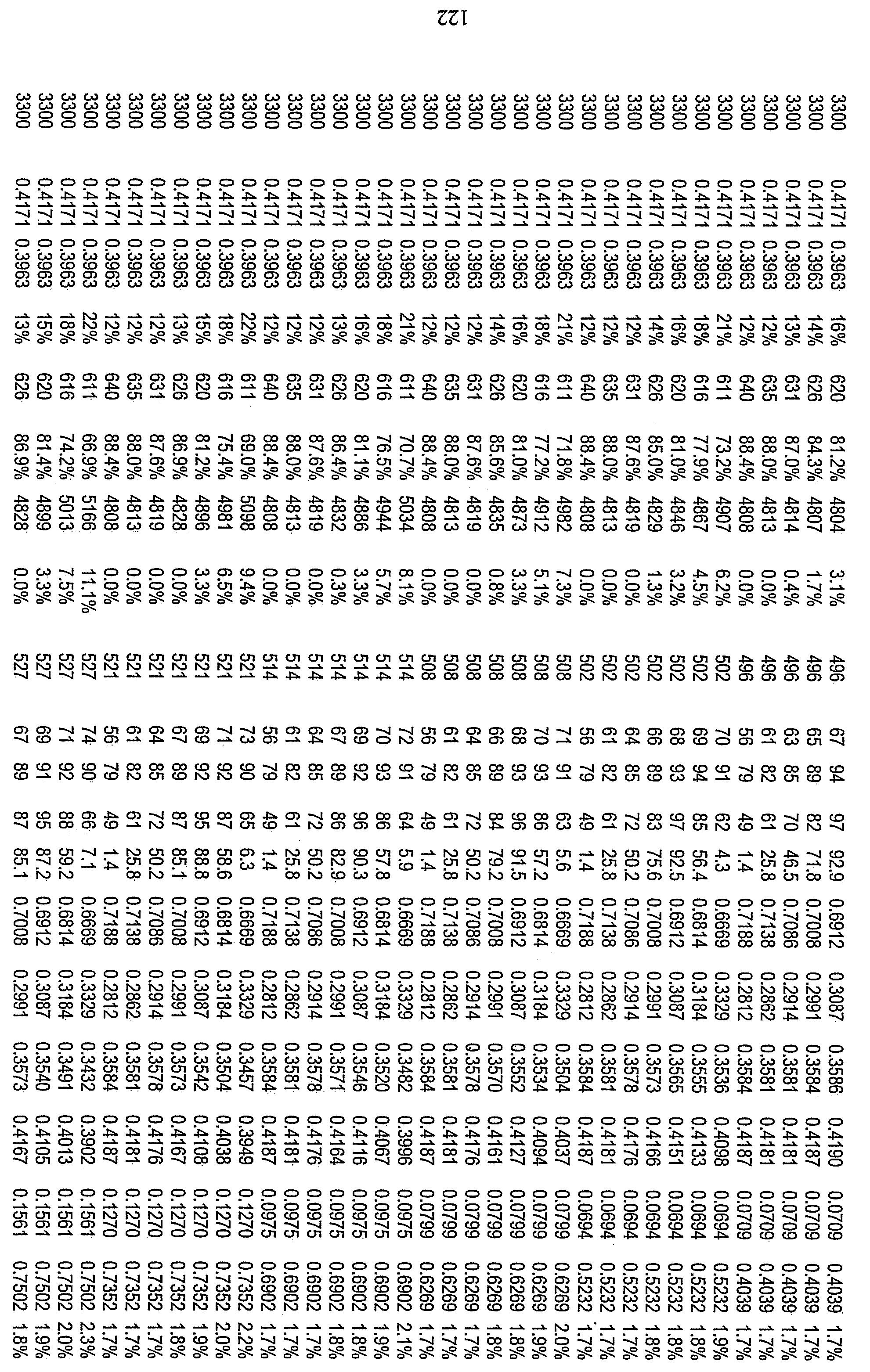 Figure 112010029469117-pct00088