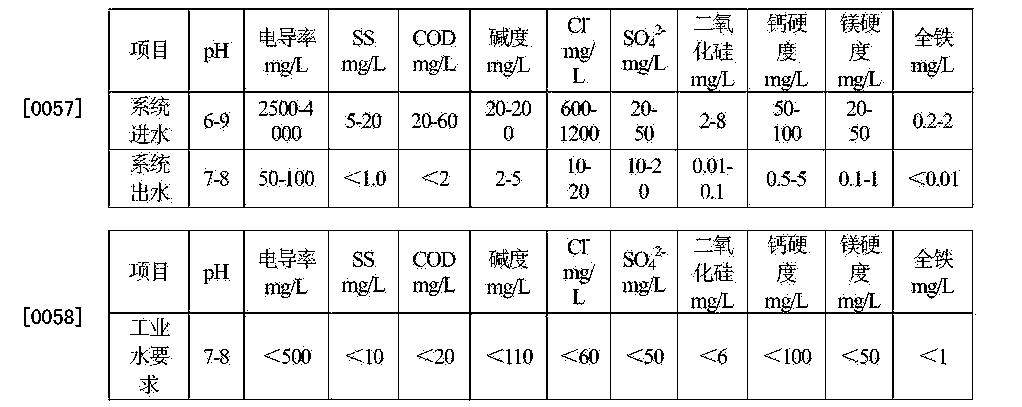 Figure CN105293787AD00081