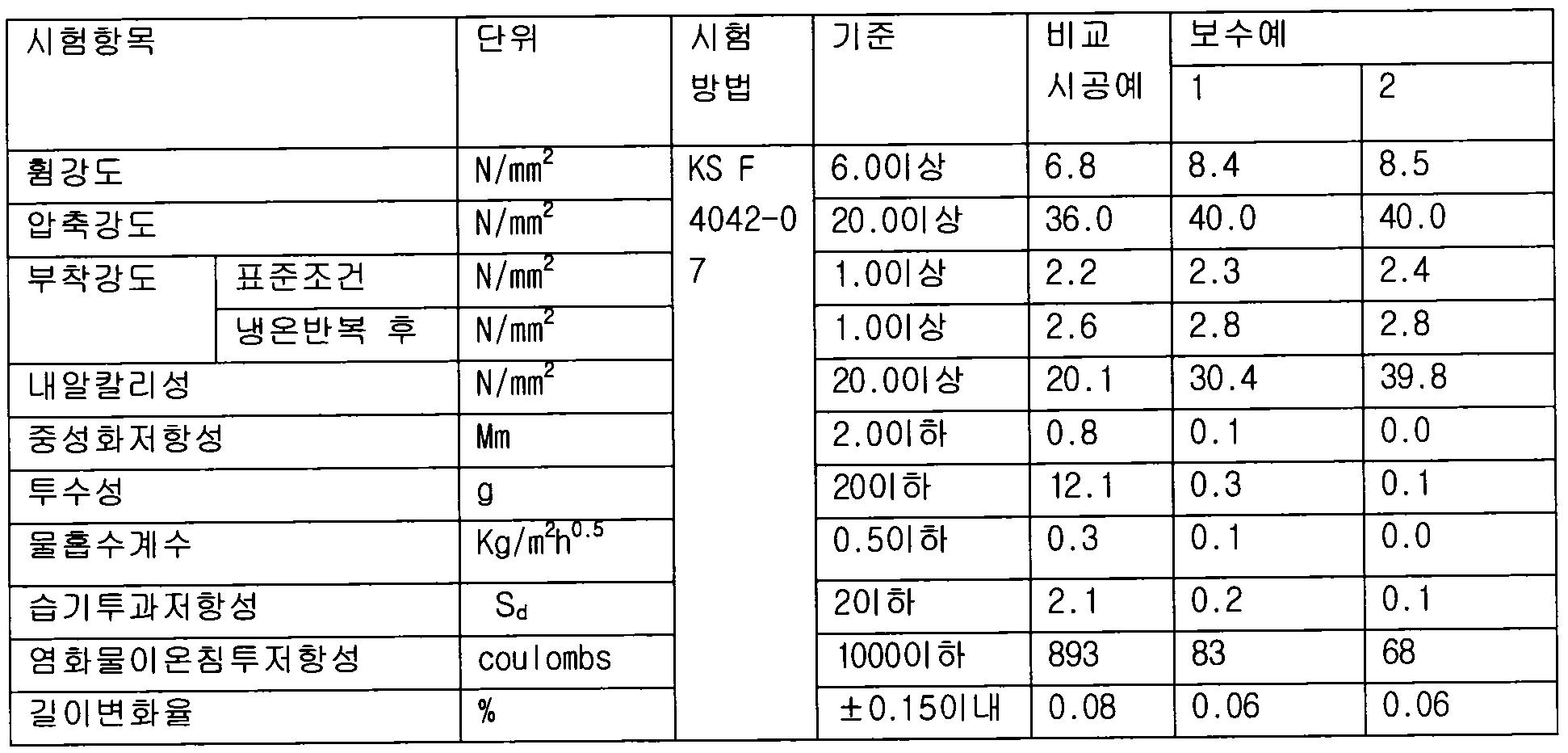 Figure 112011503540115-pat00005