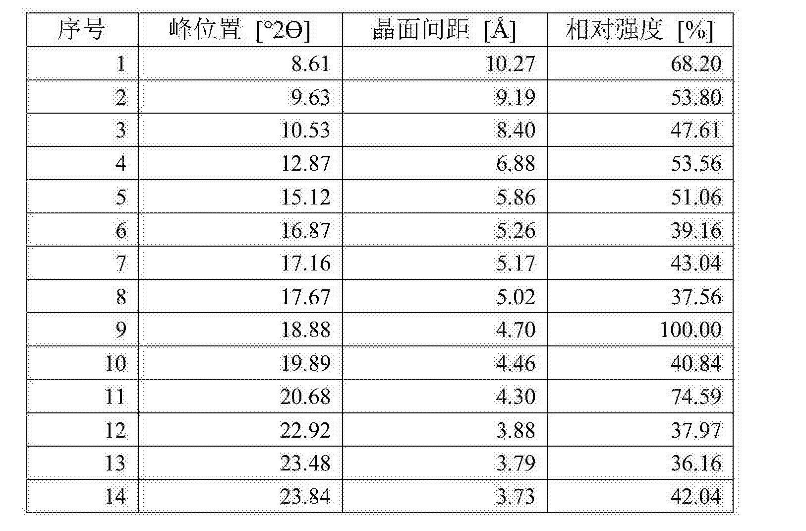 Figure CN105061420AD00121